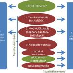 2. ábra. Eljárások a narratív módszerek tesztelésére és a szervezetek értékelésére