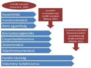 3. ábra. A GLOBE-féle kulturális orientációk kimutatása